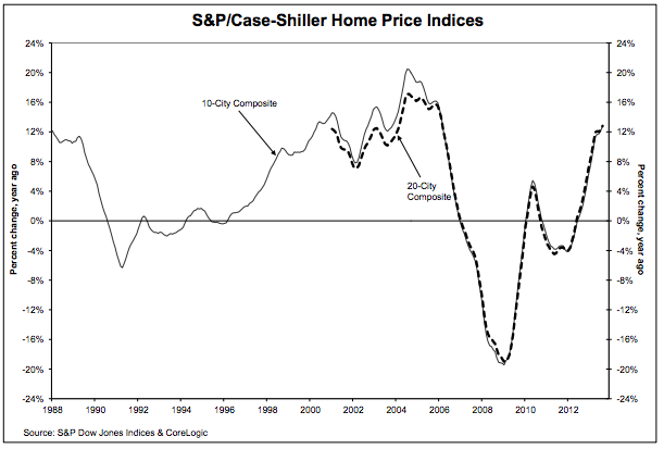 The chart above depicts the annual returns of the S&P Case-Shiller 10- and 20-city composites.