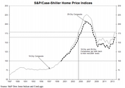 As of August, average home prices across the United States are back to their mid-2004 levels.