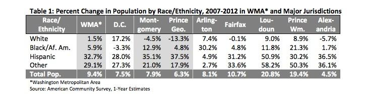 The changing demographics of the Washington Metropolitan Area between 2007 and 2012, courtesy the American Community Survey and the George Mason University Center for Regional Analysis.