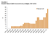 Student fees at California community colleges have soared in the wake of unprecedented budget cuts.
