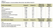 A breakdown of courses cut at California community colleges cut during times of reduced funding.