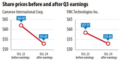 Share prices before and after Q3 earnings