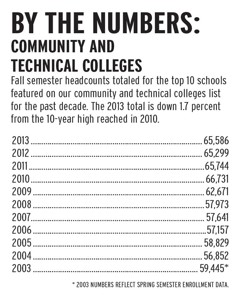 Fall semester headcounts totaled for the top 10 schools featured on our community and technical colleges list for the past decade. The 2013 total is down 1.7 percent from the 10-year high reached in 2010.