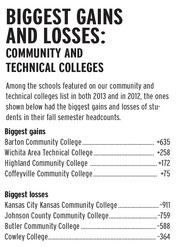 Among the schools featured on our community and technical colleges list in both 2013 and in 2012, the ones shown below had the biggest gains and losses of students in their fall semester headcounts.