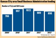 Kansas City-area SBA lending: Number of 7(a) and 504 loans