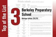 Berkeley Preparatory School in Tampa tops the Private Schools List when ranked by fall 2013 enrollment, but is No. 3 when ranked by average tuition.