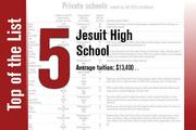 Though No. 5 when ranked by average tuition cost, Jesuit High School in Tampa ranked No. 7 on the Private Schools List ranked by fall 2013 enrollment.