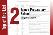 Tampa Preparatory School in Tampa ranks No. 12 on the Private Schools List when ranked by fall 2013 enrollment but is the second-most expensive private school when ranked by average tuition.