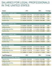 Professionals in the legal field can expect an average 2.7 percent salary increase during 2014, according to a new salary guide by Robert Half Legal. Legal professionals in Silicon Valley can expect salaries about one-third higher than these national averages.