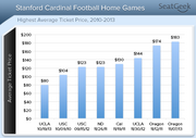 A breakdown of the Stanford University football program's priciest games on record, as calculated with secondary ticket market data by ticket site SeatGeek.