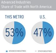 Miami beats the U.S. average on the percentage of advanced industries products as a share of overall trade.