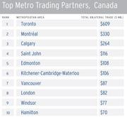 Toronto is the Canadian city that has the most trade with Miami.