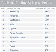 Mexico City is the top Mexican city in trade with Miami.