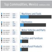 Machinery and tools are the top commodity in trade with Mexico, with most of that being imports.