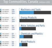 Machinery and tools are the top products traded with Canada. Energy products are No. 2, but lopsided in favor of imports to Miami.