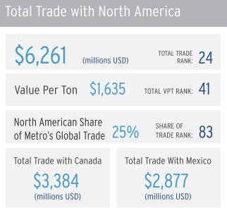 Miami ranks 24th among North American cities in trade within the continent, but only 25 percent of trade is within the region. Gold and silver account for a lot of trade with Mexico.