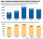 James Dornbrook: Top area SBA lenders get busier, but loans decline