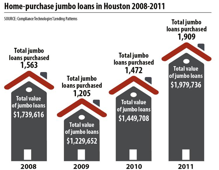 In Houston, the amount of money behind home-purchase jumbo loans jumped 61 percent from 2009 to $1.98 billion in 2011, becoming 18.6 percent of the market in 2011, up from 11.4 percent in 2009. The money behind refinancing jumbo loans grew 173 percent from 2008 to $20.3 billion in 2011.