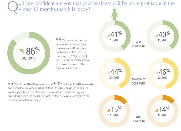 How confident are you that your business will be more profitable in the next 12 months than it is today?