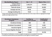 Covered California numbers on website visits and calls for enrollment in the state's health benefit exchange.
