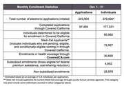 Covered California revealed its monthly enrollment statistics.