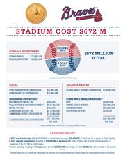 More than $350 million in revenue bonds partly covered by the Atlanta Braves would make up the largest chunk of funding for the proposed new stadium in Cobb County, Cobb officials announced Thursday.