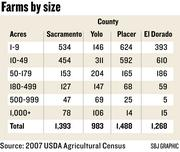 Chart: Farms by size in the four-county Sacramento region
