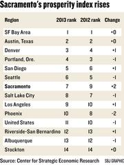 Chart: Sacramento's prosperity index rises. Here's how Sacramento compares to other cities.