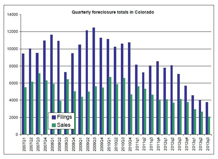 Chart shows quarterly totals for Colorado foreclosure filings (purple bars) and foreclosure sales (green bars) back to the first quarter of 2007. The Q3 2013 totals were the lowest for any quarter during that span, state officials said.