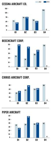 Delivery totals of piston-engine and turboprop aircraft in the last two years tell an interesting tale. While Cessna remains the market leader, some of its competitors are catching up. Beechcraft Corp. has been buoyed by deliveries of its King Air turboprops, but smaller competitors, such as Cirrus Aircraft and Piper Aircraft, have been gaining ground.