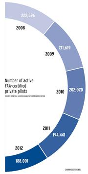 Number of active FAA-certified private pilots. Source: General Aviation Manufacturers Association.
