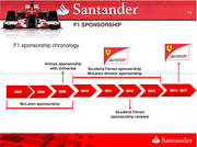 This photo shows the chronology of Santander Group's F1 sponsorships over the years.