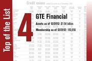 GTE Financial is No. 4 on the list.