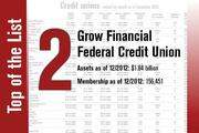 Grow Financial Federal Credit Union is No. 2 on the list.