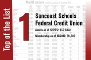 Suncoast Schools Federal Credit Union is No. 1 on the list.