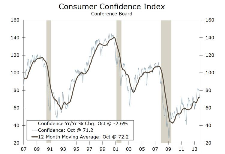 Consumer confidence is up since the recession, but still lower than in the 1990s.