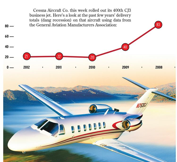 Cessna Aircraft Co. this week rolled out its 400th CJ3 business jet. Here's a look at the past few years' delivery totals (dang recession) on that aircraft using data from the General Aviation Manufacturers Association.