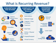 This infographic about the increasingly complex realm of recurring revenue management was produced by Aria Systems.