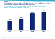 Employers are increasingly willing to spend money to boost employee participation in health management programs