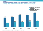 Small employers increased PPO deductibles by 15% in 2013
