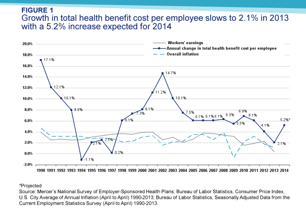 Growth in total health benefit cost per employee slows to 2.1% in 2013 with a 5.2% increase expected for 2014
