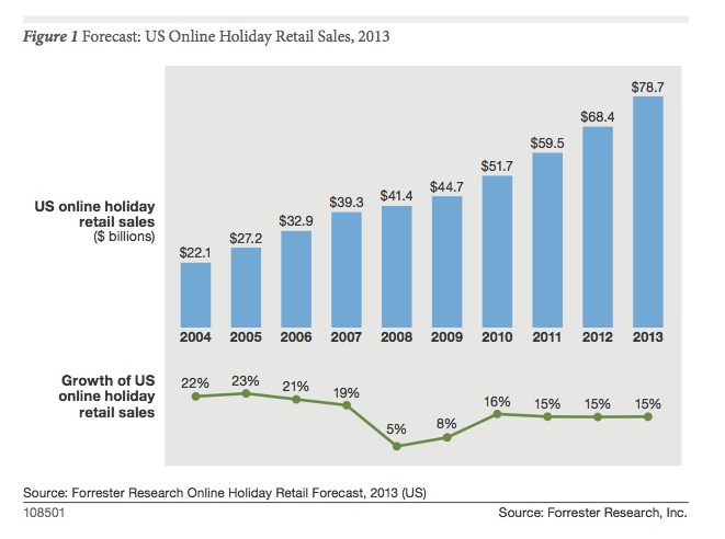 Online holiday sales are expected to exceed $78 billion, Forrester Research reports.
