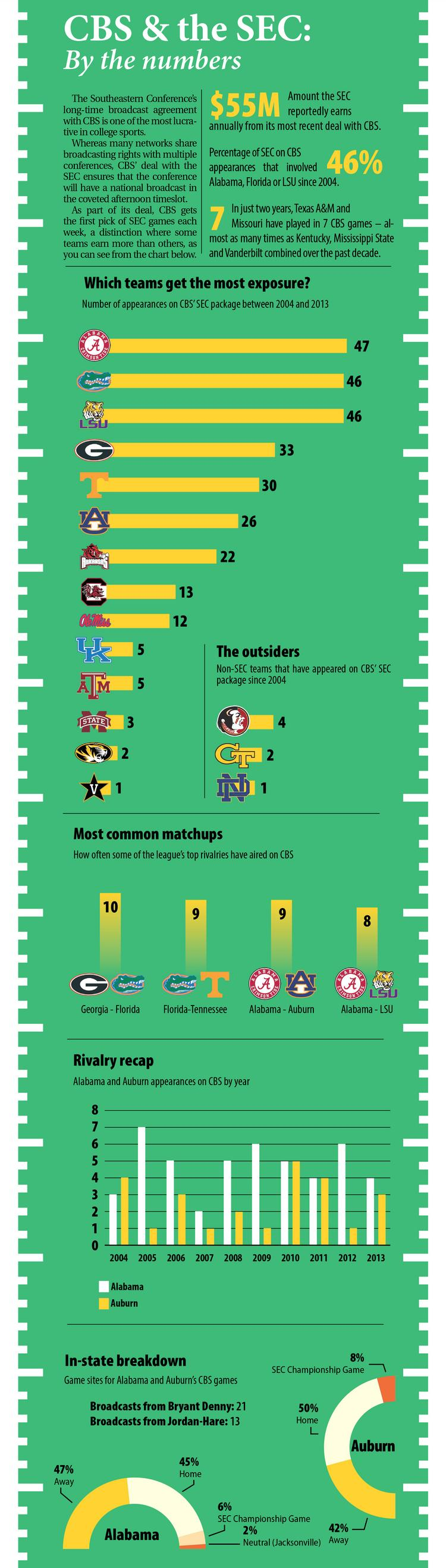 The SEC has a lucrative agreement with CBS that gives the conference a guaranteed national broadcast throughout most of the college football season. This graphic looks at which teams have received the most exposure from the deal over the past decade.
