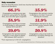 Since the Great Recession, here's how churches have fared in terms of  finances and attendance.
