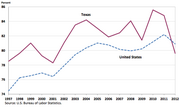 Women's earnings as a percent of men's, full‐time wage and salary workers, Texas and the United States, 1997‐2012 annual averages.