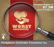 Firefighters Charitable Foundation Inc. of Farmingdale, N.Y., spent 7.8 percent of its $7.3 million in average annual expenditures on its mission to provided financial assistance to those affected by a fire or disaster.