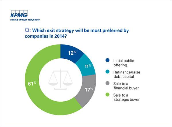 Chart shows how survey participants responded to a question about exit strategy.