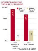 Houston's research institutions bet big on energy