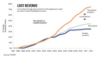 10-year tax abatements prove costly (infographic)