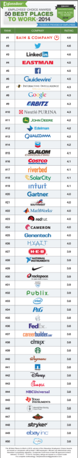A breakdown of the top 50 companies to work for in 2014, according to employee reviews on Bay Area career site Glassdoor.